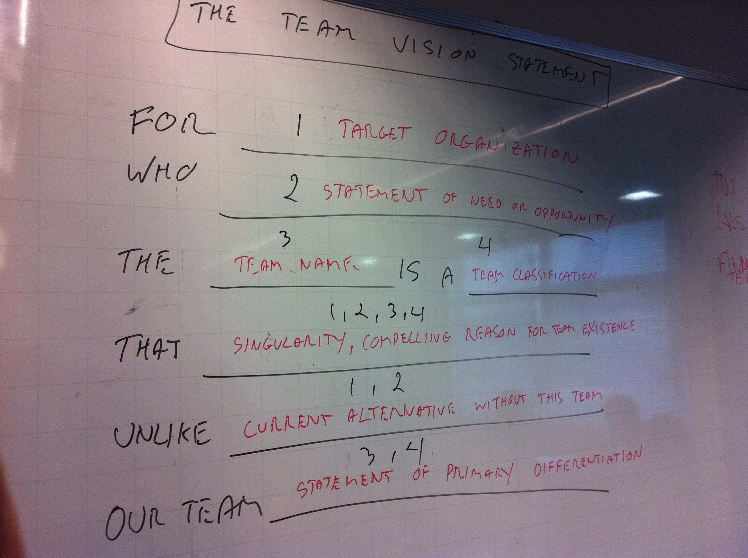 Defining The Team Vision Statement Fun Retrospectives
