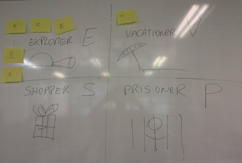 ESVP – Explorer, Shopper, Vacationer, Prisoner | Fun