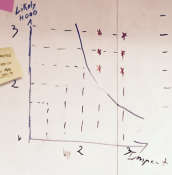 likelihood-versus-impact-small
