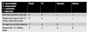 ARCI-decision-matrix-funretrosepctives